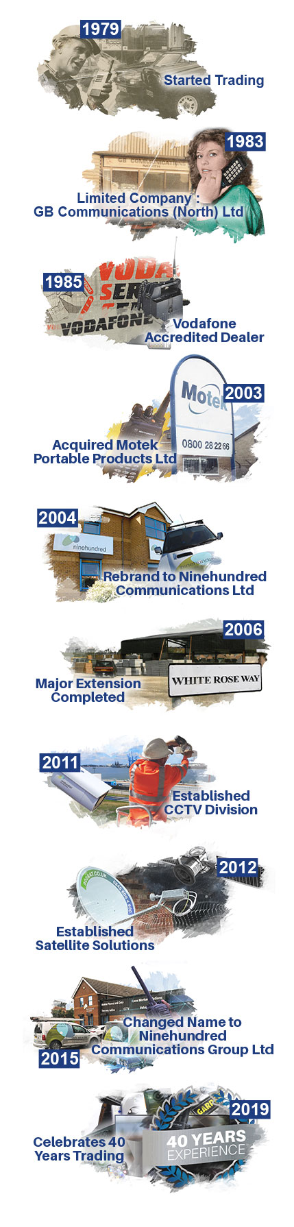 Ninehundred Communications history timeline image